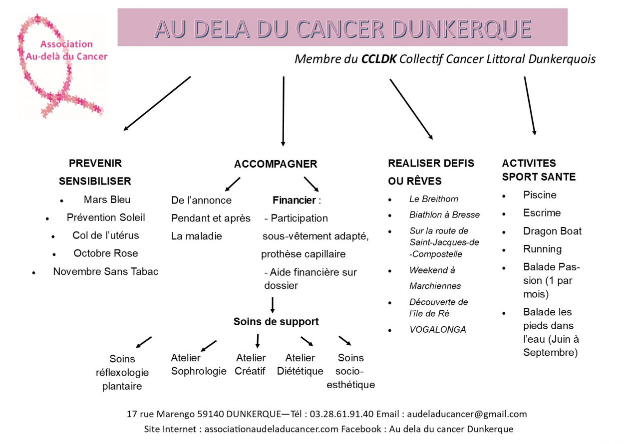 Accueil ASSOCIATION AU-DELA DU CANCER