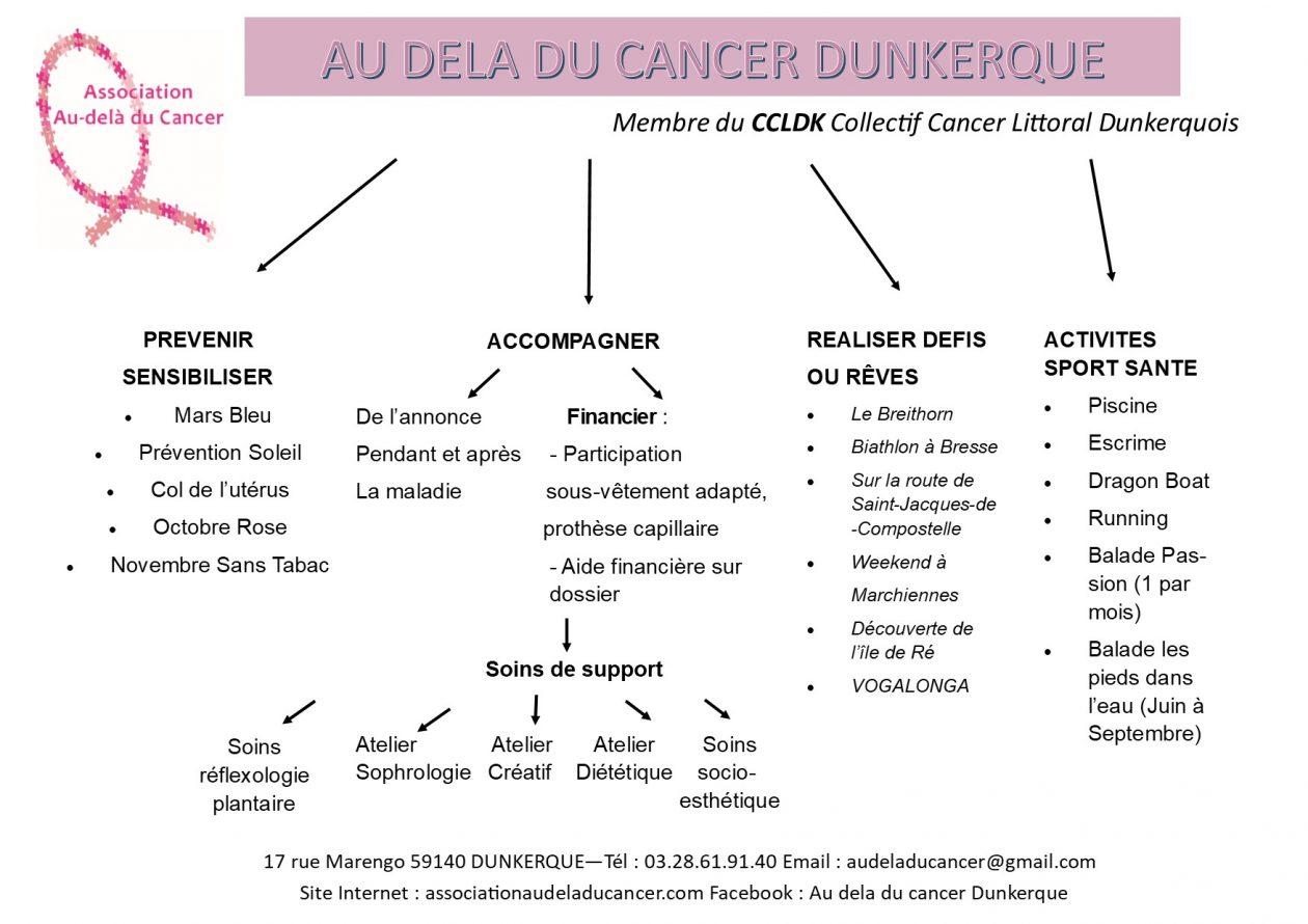 Accueil ASSOCIATION AU-DELA DU CANCER